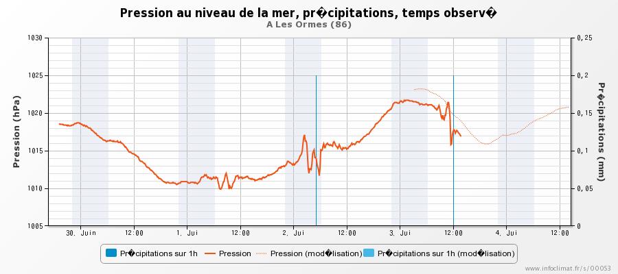 57794b74b06f1_graphique_infoclimat.fr_le