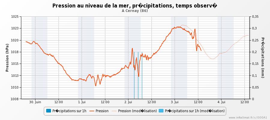 57794b74b5102_graphique_infoclimat.fr_ce