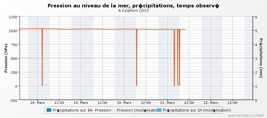 57794bd8c87ed_graphique_infoclimat.fr_ey