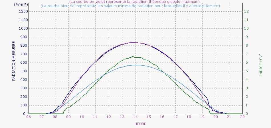 Graph_Soleil-03-09-2013.jpg.908dab40b667