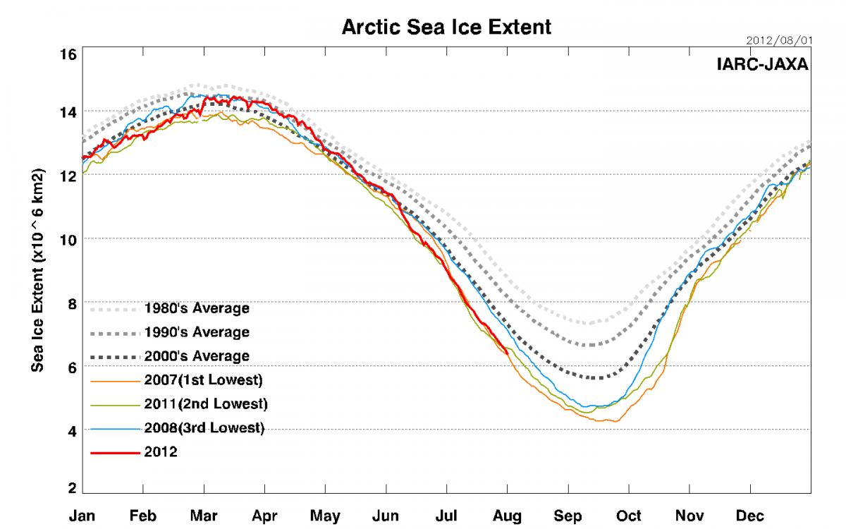 Sea_Ice_Extent_L1.png.b9052d08c582427e3f