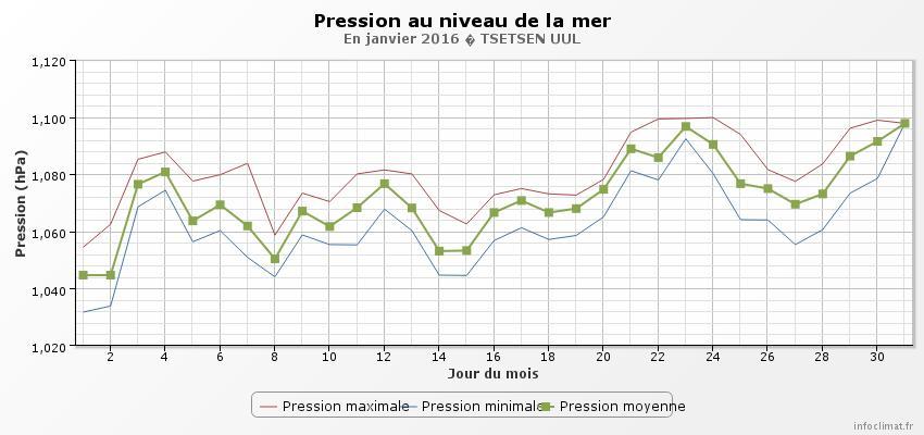 graphique_infoclimat.fr.jpeg.33c8fe08a5d