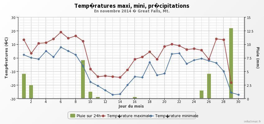 graphique_infoclimat.fr.jpeg.a284e3a6625