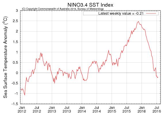 Nino3.4.png