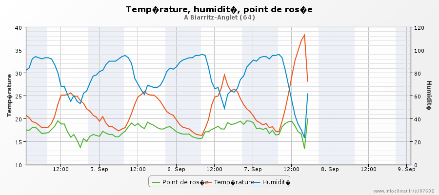 graphique_infoclimat.fr_biarritz-anglet.png