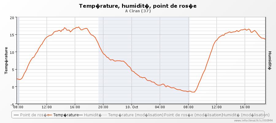 graphique_infoclimat.fr_ciran (2).png