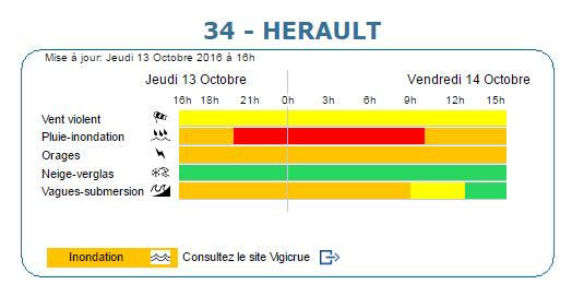 2016-10-13 16_26_05-Bulletin vigilance Météo France.png