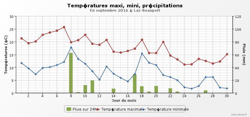 graphique_infoclimat.fr-2.jpeg