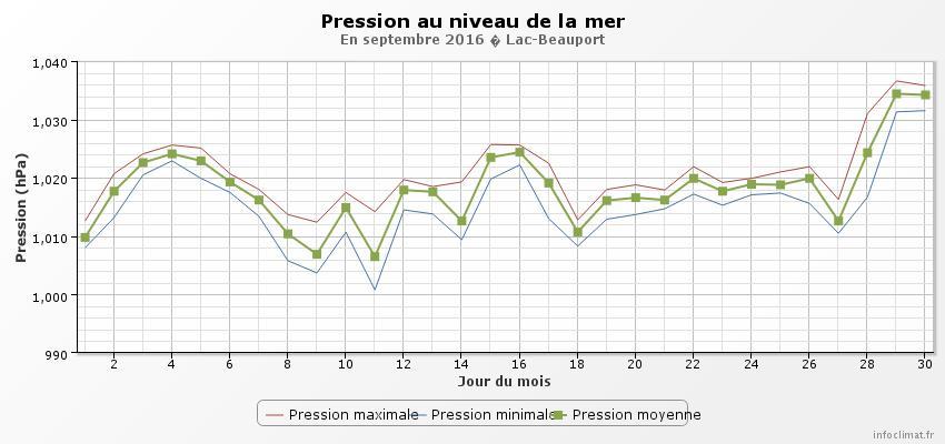 graphique_infoclimat.fr.jpeg