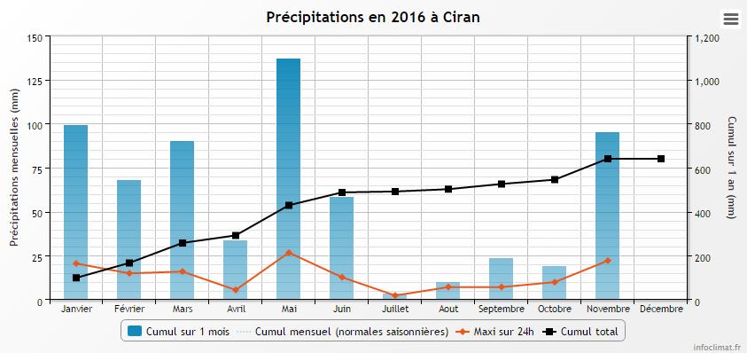 2016-11-23 13_37_43-Climatologie de l'année 2016 à Ciran - Infoclimat.png