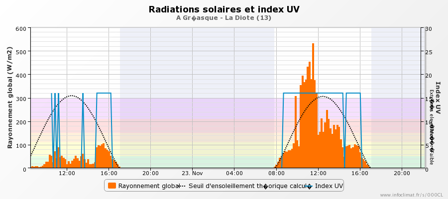 graphique_infoclimat.fr_greasque-la-diote.png