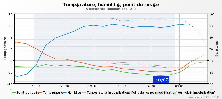 graphique_infoclimat.fr_bergerac-roumaniere (3).png
