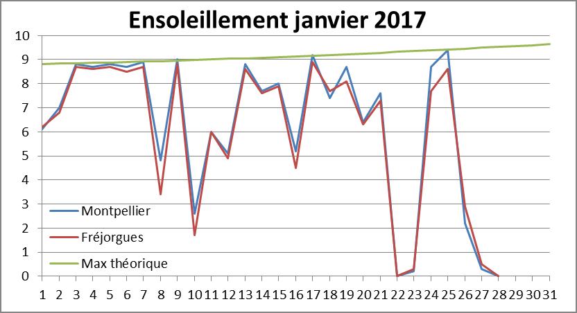 ensoleillement janvier 2017.png