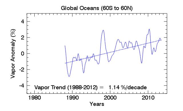 RSS_twp_trend_ocean.PNG