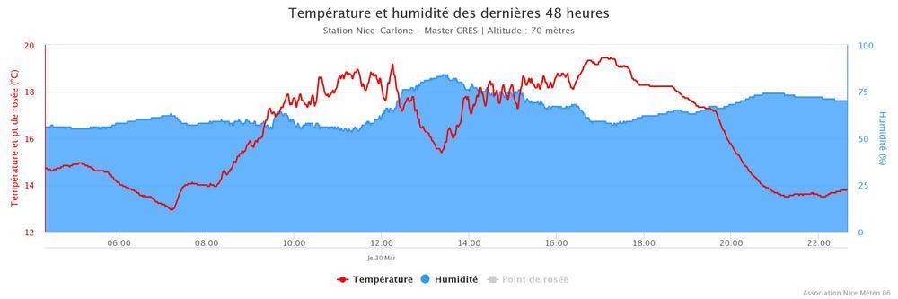 Nice-Carlone Temperature.jpeg