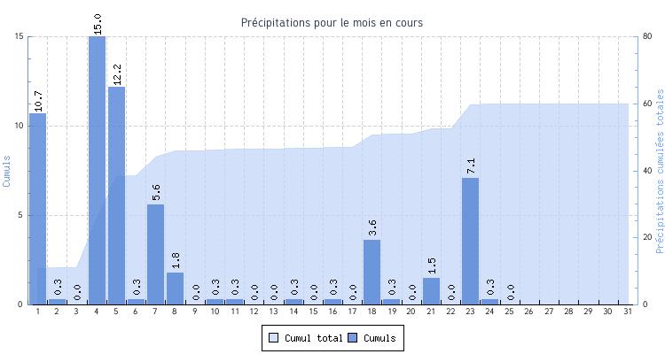 NOAAMO-precipitations.png