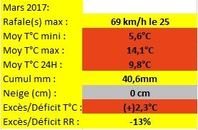 bilan Mars 2017.jpg