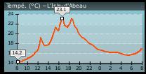 5959e11a1c283_2017-07-0308_06_16-LIsle-dAbeau(Isre-France)_Relevsmtoentempsrel-Infoclimat.png.d63b47308135a80de259428387ab252c.png