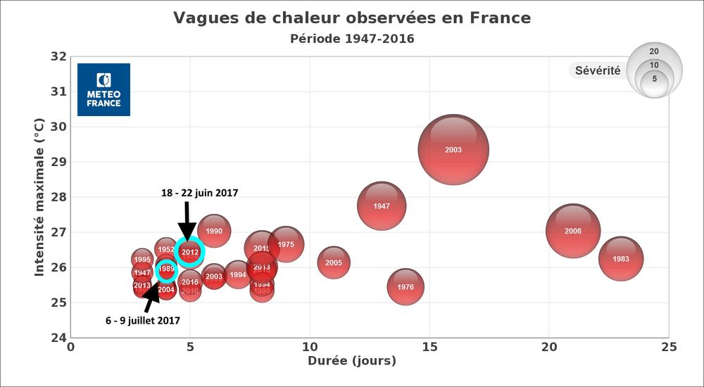 Graphe_Vagues_Chaleur_19472016.thumb.png.2763e0ee86fb59ceb84cba85f7089e23.png