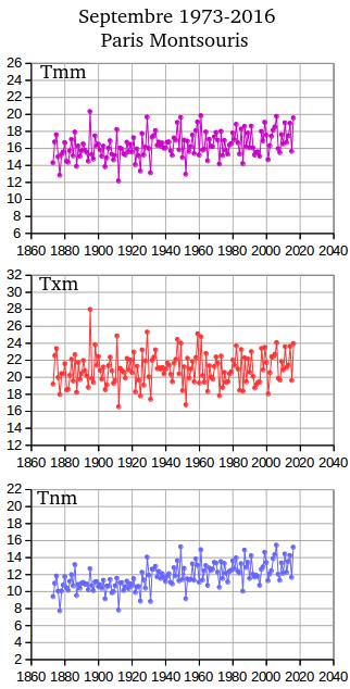 Stats_Montsouris_Septembre.png