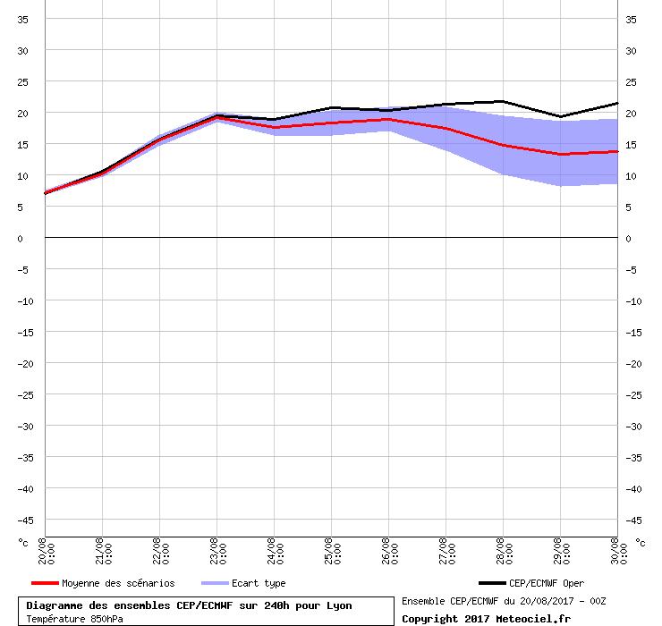 graphe_ens3.php-2.png.d14ea31ef550c74bc0f4f99d0cd4d4ba.png