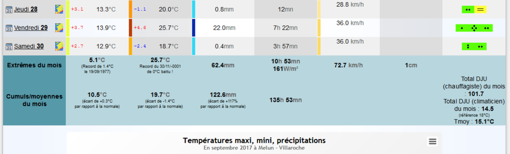 59d38038086a4_Screenshot-2017-10-3Climatologiemensuelleenseptembre2017Melun-Villarocheclimatologiedepuis1900-Infoclimat.thumb.png.9dff210294b9e892b720c1bbd90e282b.png