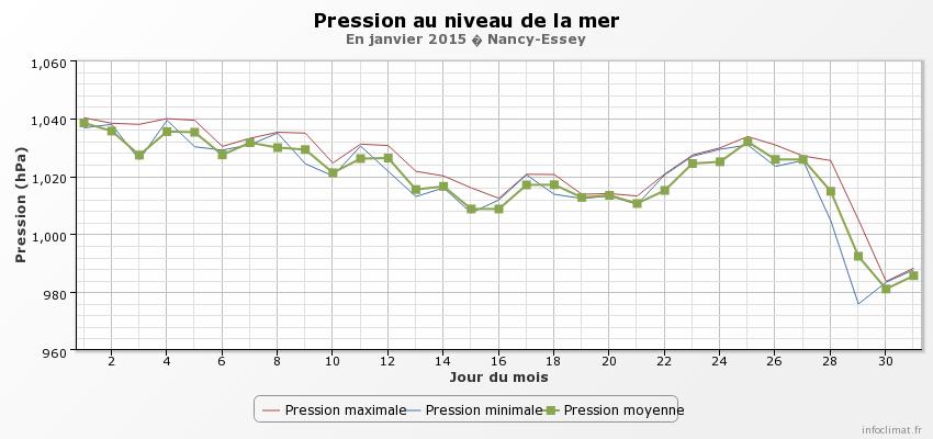 5a0f709a9f875_graphique_infoclimat.fr(3).png.9808ee6624bb794e0e73806da9a1e9f8.png