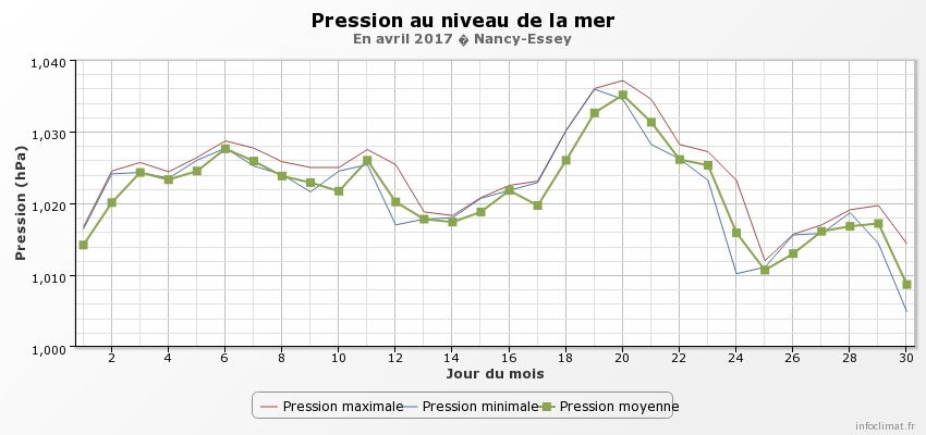 5a0f709b63751_graphique_infoclimat.fr(2).png.1cbf4d975c35d0810609b0dd9ecefe40.png