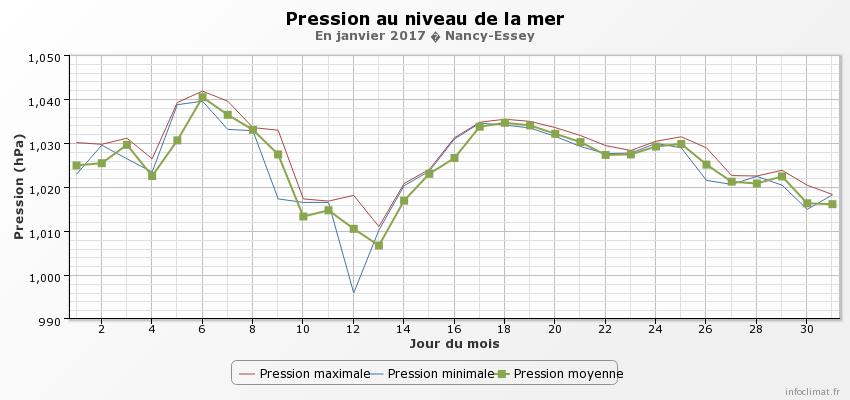 graphique_infoclimat_fr.png.d1f06aa23fd459057ededf15a0f29835.png