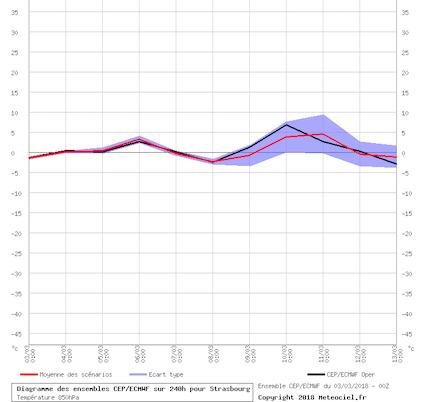 graphe_ens3.php-2.png.460c70e8462f525b58fc5d2f0e687ae4.png