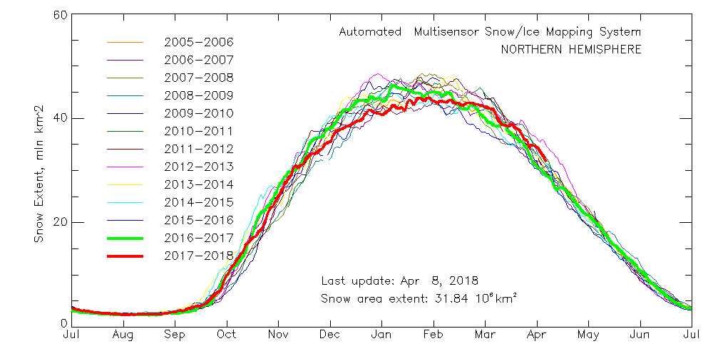 multisensor_4km_nh_snow_extent_by_year_graph.png