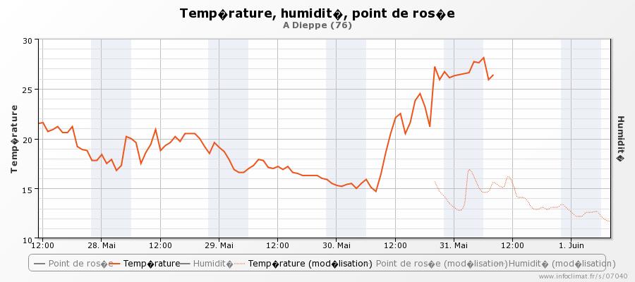 graphique_infoclimat.fr_dieppe.png.190bcce45445926c907e19a1c57d0a72.png