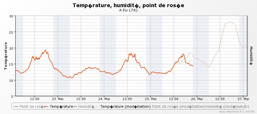 graphique_infoclimat.fr_eu-6.png.9c9d6026803a813bb8d5afc9f11a2e30.png