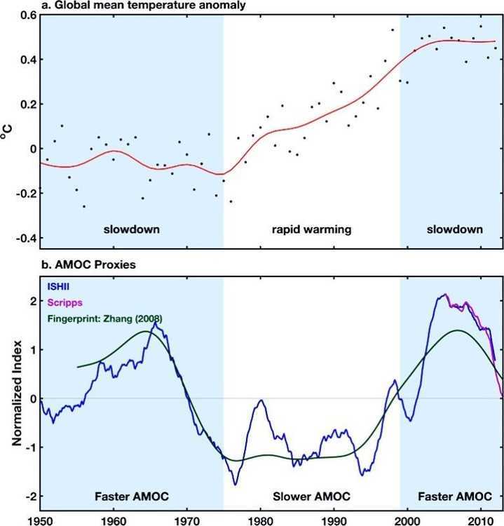 circulation-ocean-eau-salee-atlantique-rechauffement-climatique-768x801.thumb.jpg.b3dab4cc27651f755aa1275d5fe06931.jpg