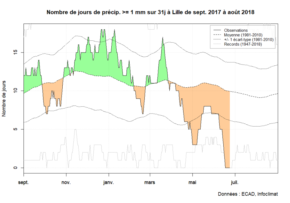 nb_jours_1mm_lille.thumb.png.ff288d96d801266e3fe69ff1cf15d371.png