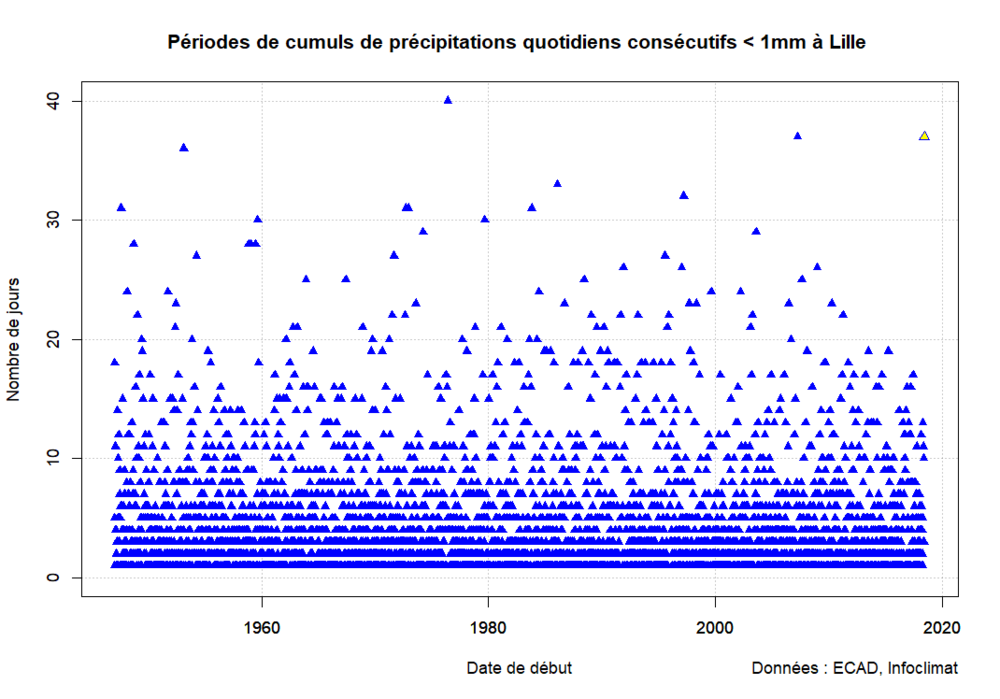 periodes_1mm_lille.thumb.png.34666072b5ee46134bd020b97aa0af63.png