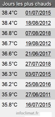 Records chaleurs.jpg