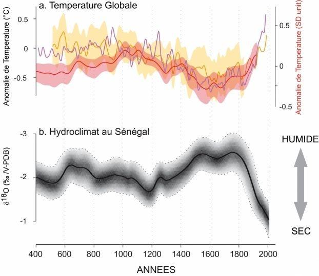 historique-secheresse-temperatures-Sahel.jpg
