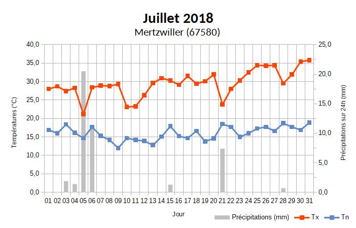 juillet2018-graphe.png.801422d372da1eb84739fd8fa5757f52.png