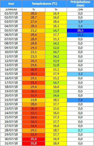 juillet2018-table.png.59b32a2814ec2b89888c2102e7c594cf.png