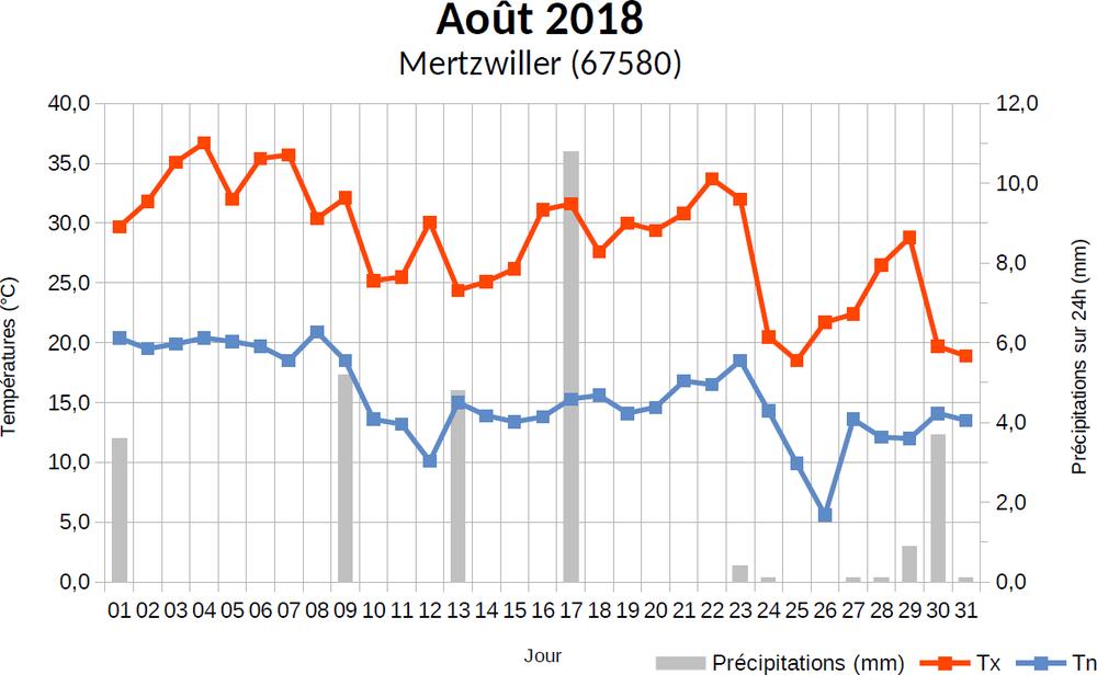 aout2018-graphe.thumb.png.0dc244f655d07ef147421fd2ce7191a5.png