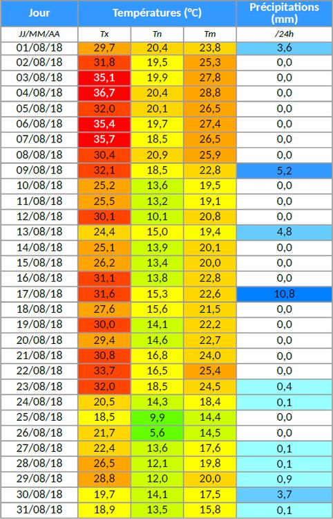 aout2018-table.thumb.png.f1c1487663f9ce720da15c35818f81f2.png