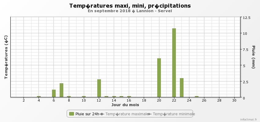 graphique_infoclimat.fr.png
