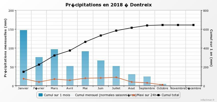 graphique_infoclimat.fr_dontreix.jpeg.34da20553147706c6c2d8dca1573c5ba.jpeg