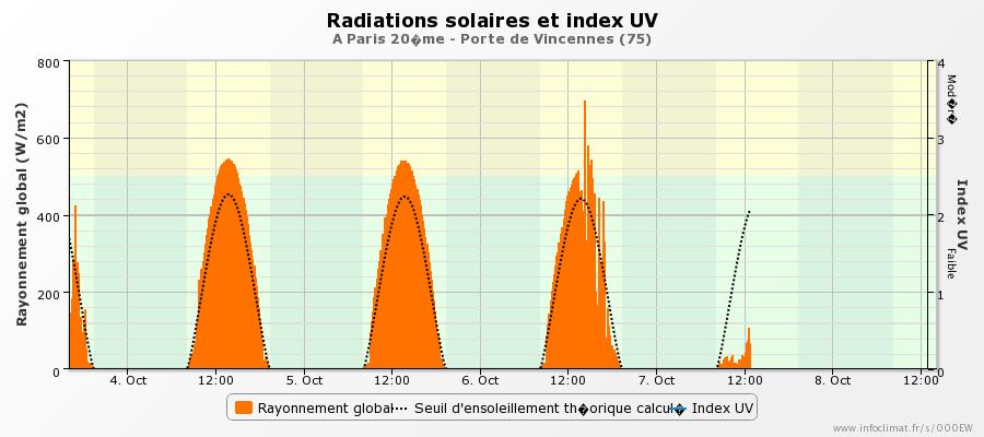 graphique_infoclimat.fr_paris-20eme-porte-de-vincennes.png.4b400b03a3b737e16c541432d5c5f742.png
