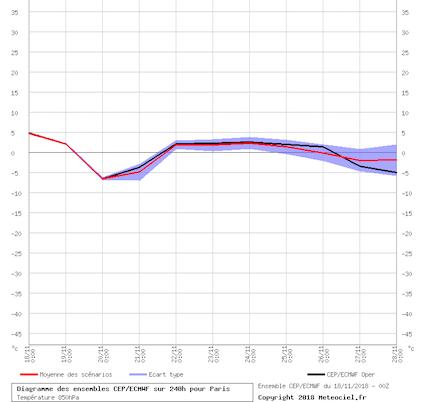 graphe_ens3.php-7.png.842353ce156a768b8f2770e25c747d15.png