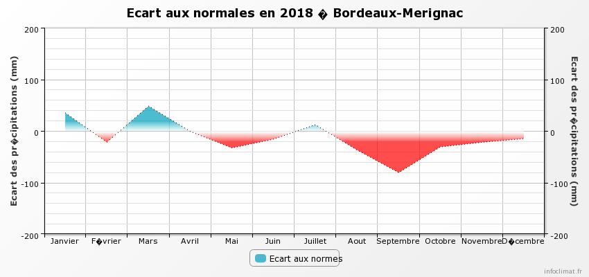 graphique_infoclimat.fr_bordeaux-merignac.png.57ff46c07f2b481cef4bd6e61990d706.png
