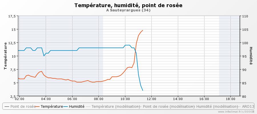 graphique_infoclimat.fr_sauteyrargues.png.d3f96b6110d1fef3108d9a1a4cf2f951.png