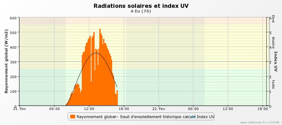 19629265_graphique_infoclimat.fr_eu(1).png.590f64fa6b720af3448c1fa3472de254.png
