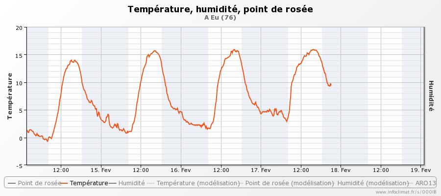 graphique_infoclimat.fr_eu-19.png.22f9f597d8529b54ca90ce7a156a5f0d.png